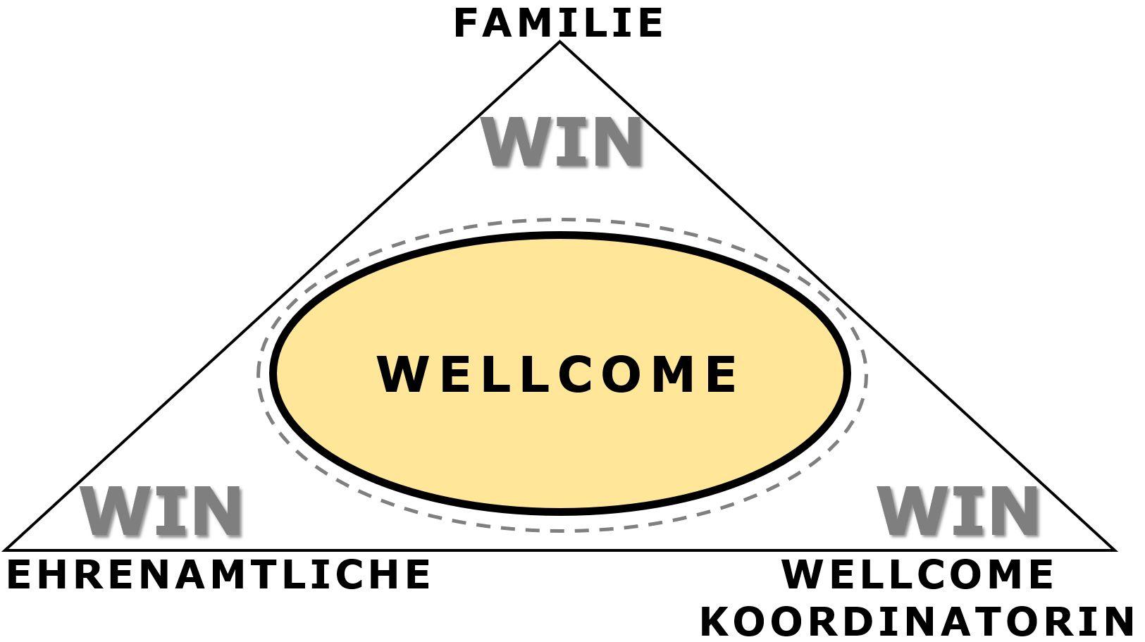 Graphik: Dreieeck, stellt die Win Win Win Situation dar